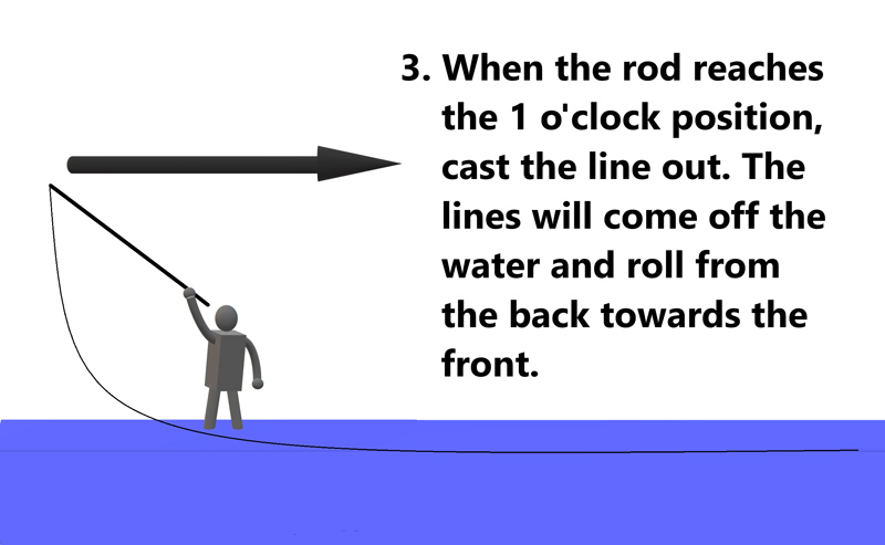 fly fishing tips, fly fishing asia, roll cast, how to roll cast, how to do a roll cast, how to fly fish, The Angler magazine, the angler, the angler asia, asia fishign magazine, fishing magazine malaysia